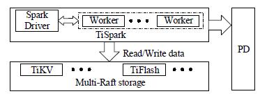 TiDB to TiSpark interaction
